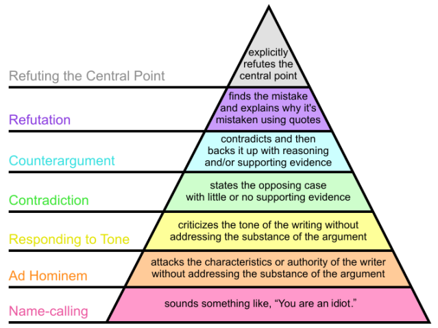 707px-Graham's_Hierarchy_of_Disagreement-en.svg