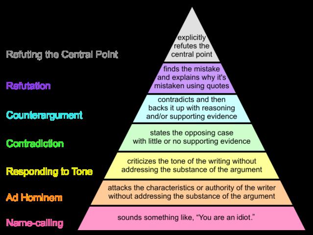 707px-Graham's_Hierarchy_of_Disagreement-en.svg