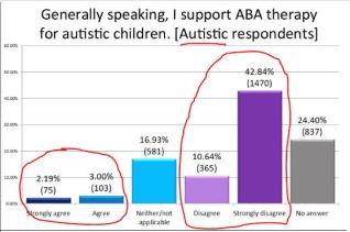 Autistic response to ABA