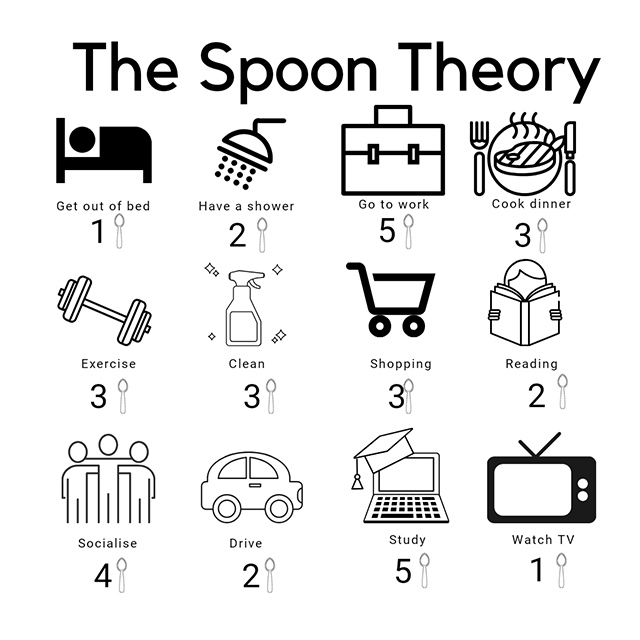 A graphic to help explain spoon theory. Each task has a number of spoons attached to it: Get out of bed,1 spoon. Have a shower, 2 spoons. Go to work, 5 spoons. Cook dinner 3 spoons.